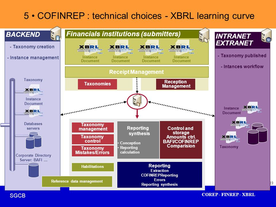 COREP - FINREP - XBRL SGCB 23 - Taxonomy published - Intances workflow - Taxonomy creation - Instance management Instance Document BACKEND Taxonomy Fi