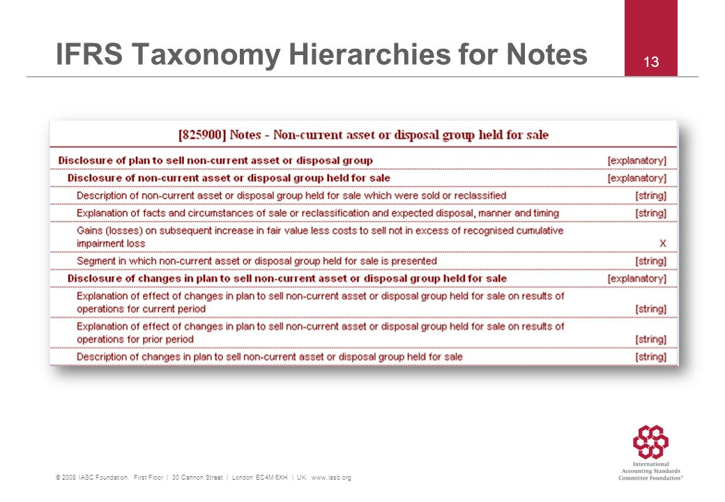 IFRS Taxonomy Hierarchies for Notes © 2008 IASC Foundation. First Floor | 30 Cannon Street | London EC4M 6XH | UK. www.iasb.org 13