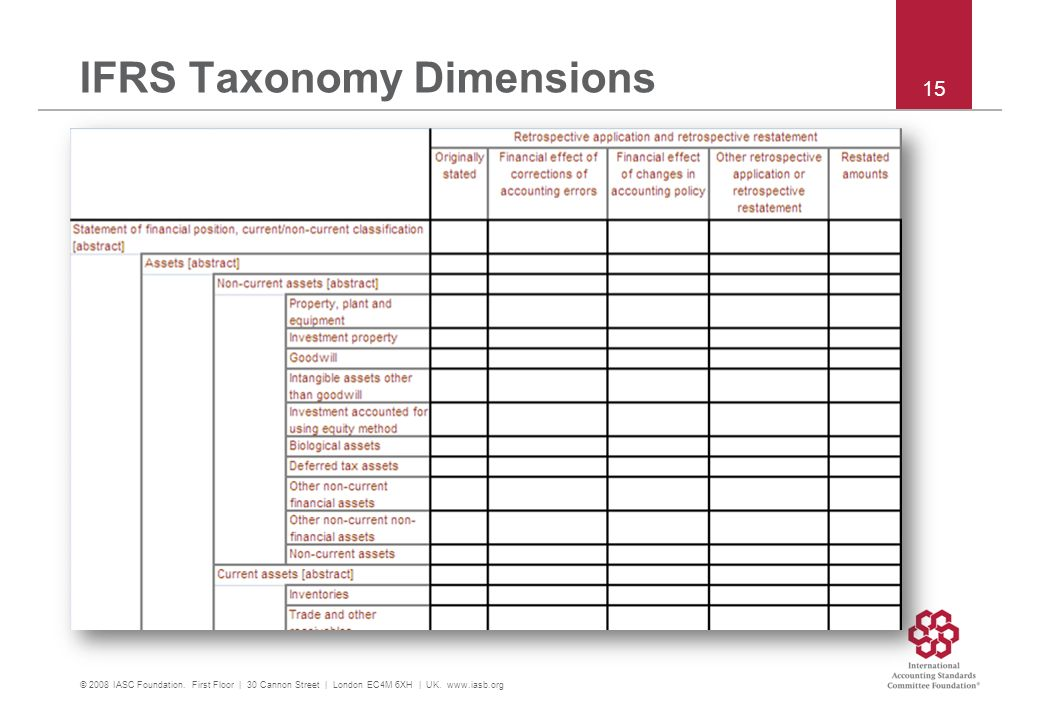 IFRS Taxonomy Dimensions © 2008 IASC Foundation. First Floor | 30 Cannon Street | London EC4M 6XH | UK. www.iasb.org 15