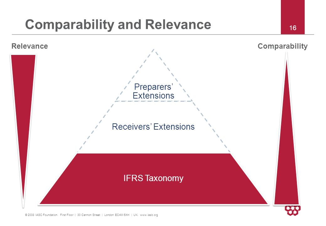 Comparability and Relevance Preparers Extensions Receivers Extensions IFRS Taxonomy © 2008 IASC Foundation. First Floor | 30 Cannon Street | London EC
