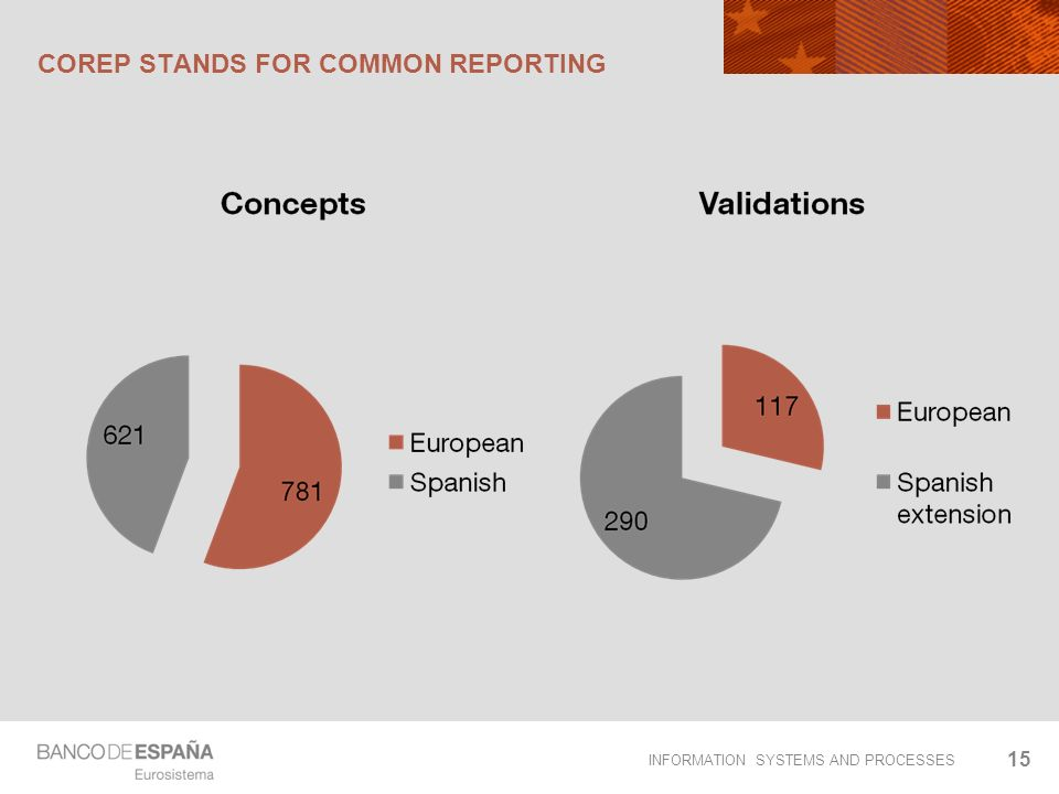 INFORMATION SYSTEMS AND PROCESSES COREP STANDS FOR COMMON REPORTING 15