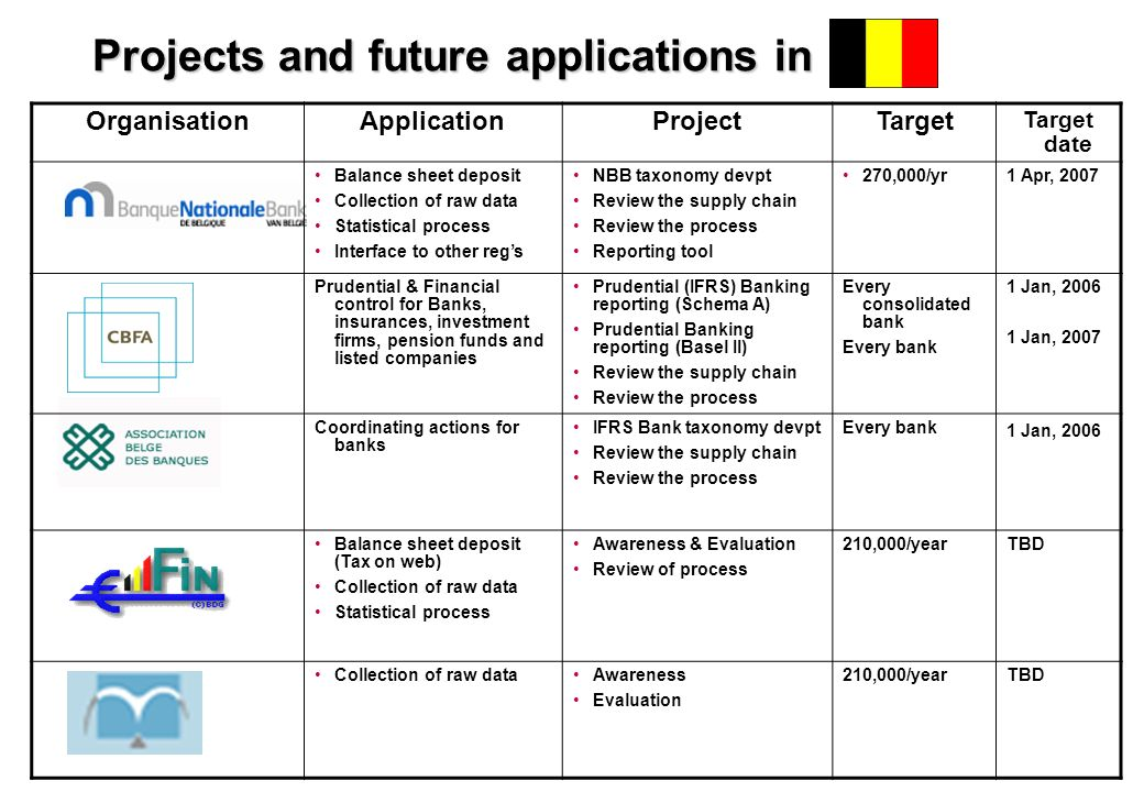 Projects and future applications in OrganisationApplicationProjectTarget Target date Balance sheet deposit Collection of raw data Statistical process
