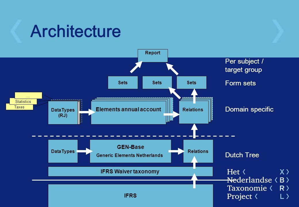 Architecture Dutch Tree Domain specific Form sets Per subject / target group IFRS Sets Taxes Statistics … IFRS Waiver taxonomy GEN-Base Generic Elemen