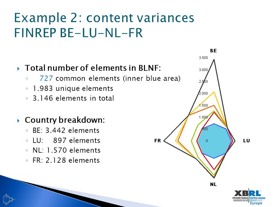 Total number of elements in BLNF: 727 common elements (inner blue area) unique elements elements in total Country breakdown: BE: elements LU: 897 elements NL: elements FR: elements