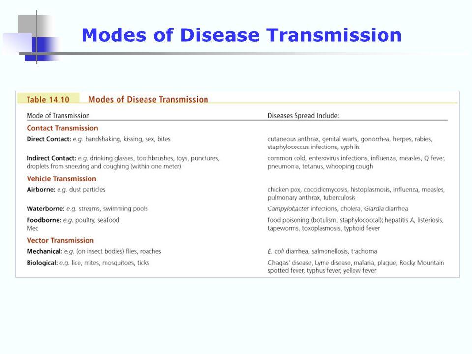 Modes of Disease Transmission