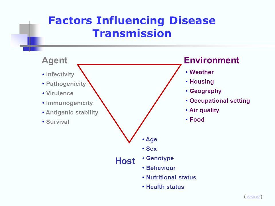 Agent Host Environment Age Sex Genotype Behaviour Nutritional status Health status Infectivity Pathogenicity Virulence Immunogenicity Antigenic stabil