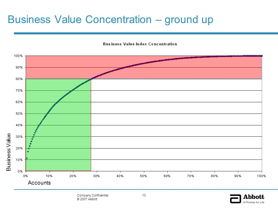 13Company Confidential © 2007 Abbott Business Value Concentration – ground up Business Value Accounts