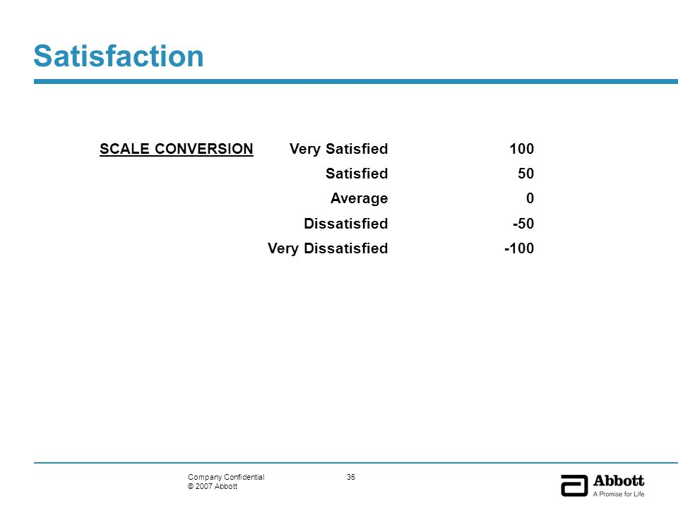 35Company Confidential © 2007 Abbott Satisfaction SCALE CONVERSION Very Satisfied100 Satisfied50 Average0 Dissatisfied-50 Very Dissatisfied-100