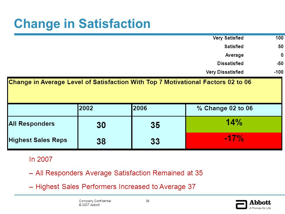 36Company Confidential © 2007 Abbott Change in Satisfaction Very Satisfied100 Satisfied50 Average0 Dissatisfied-50 Very Dissatisfied-100 Change in Ave