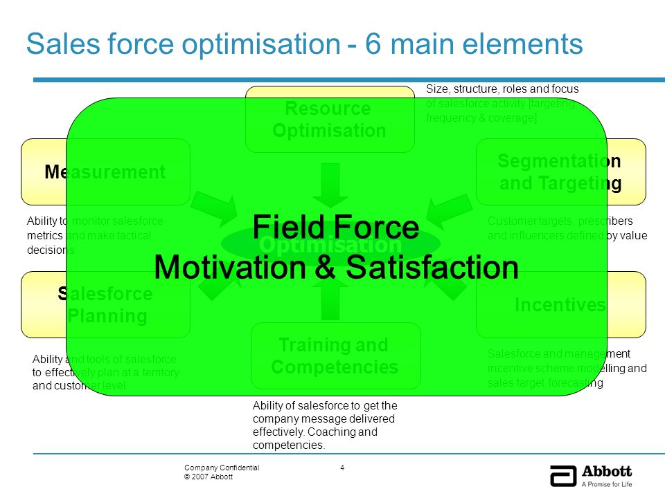 4Company Confidential © 2007 Abbott Sales force optimisation - 6 main elements Optimisation Resource Optimisation Size, structure, roles and focus of