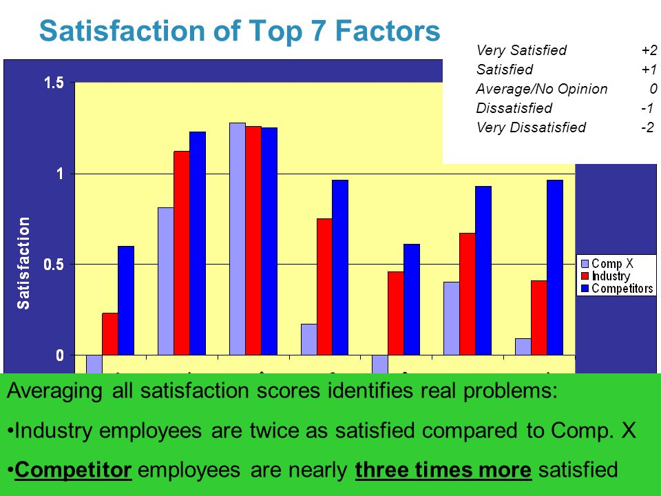 41Company Confidential © 2007 Abbott Satisfaction of Top 7 Factors Averaging all satisfaction scores identifies real problems: Industry employees are