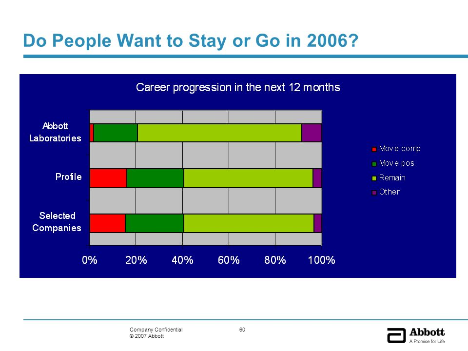 60Company Confidential © 2007 Abbott Do People Want to Stay or Go in 2006?