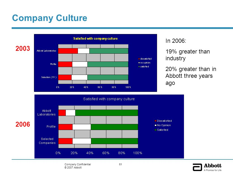61Company Confidential © 2007 Abbott Company Culture 2003 2006 In 2006: 19% greater than industry 20% greater than in Abbott three years ago
