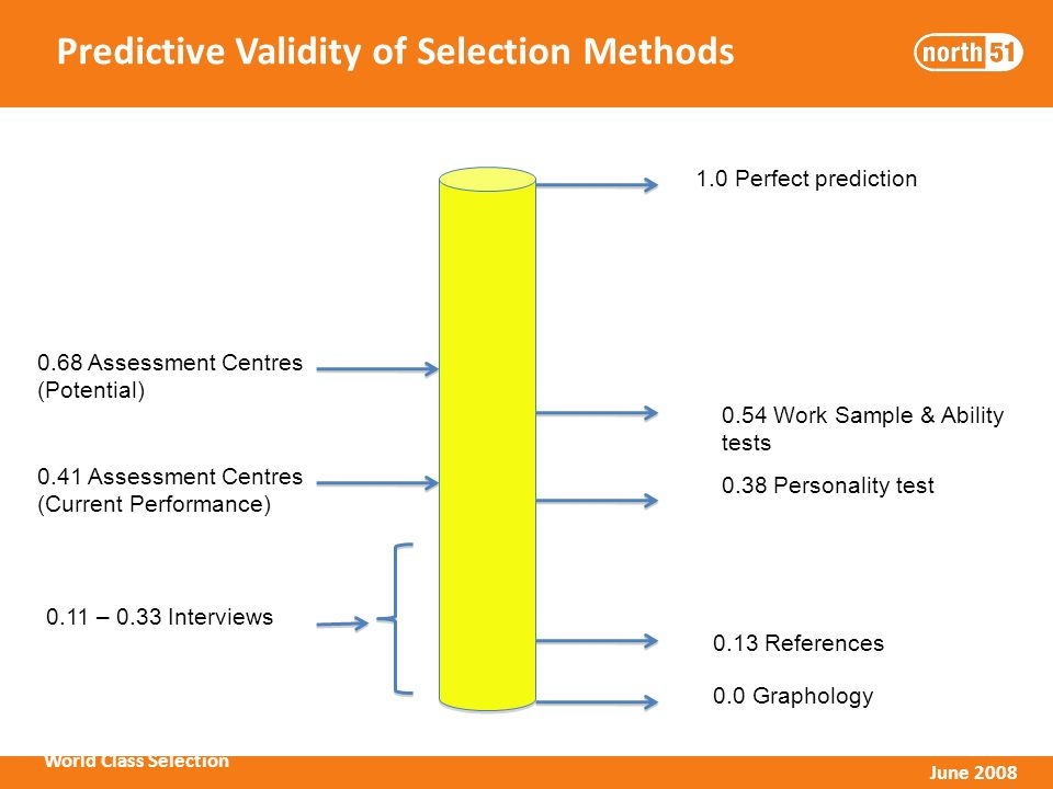 World Class Selection June 2008 Predictive Validity of Selection Methods 1.0 Perfect prediction 0.0 Graphology 0.13 References 0.11 – 0.33 Interviews 0.68 Assessment Centres (Potential) 0.41 Assessment Centres (Current Performance) 0.38 Personality test 0.54 Work Sample & Ability tests