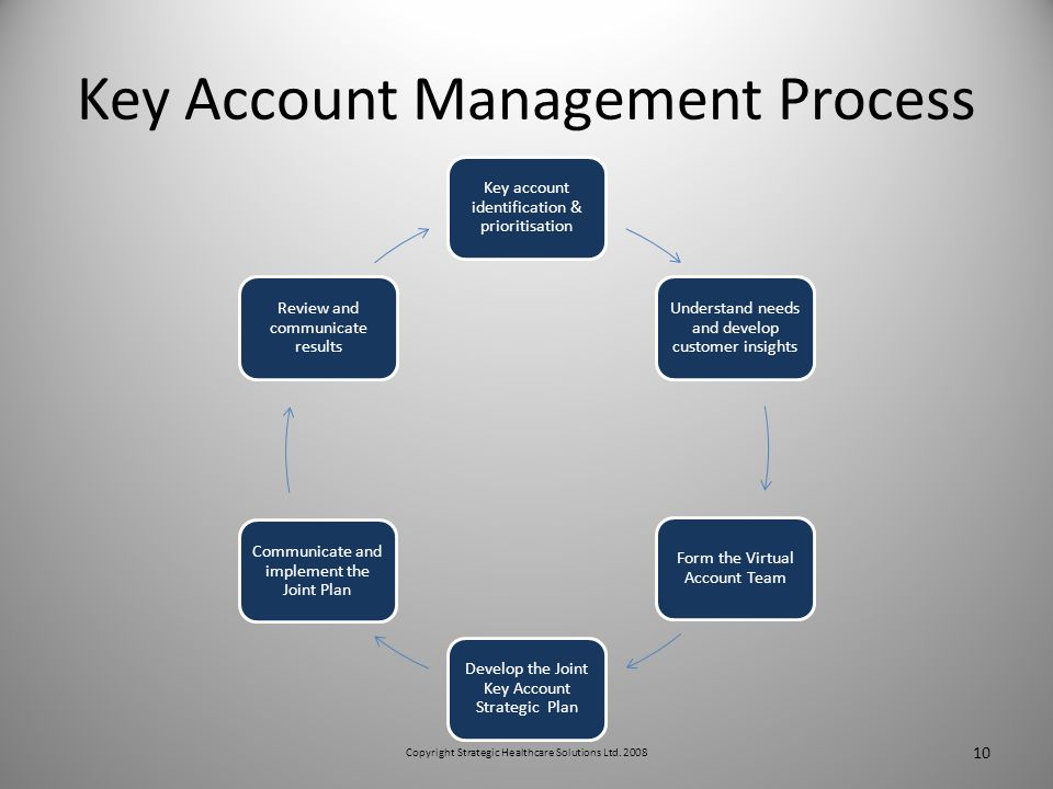 Key Account Management Process Key account identification & prioritisation Understand needs and develop customer insights Form the Virtual Account Team Develop the Joint Key Account Strategic Plan Communicate and implement the Joint Plan Review and communicate results 10 Copyright Strategic Healthcare Solutions Ltd.