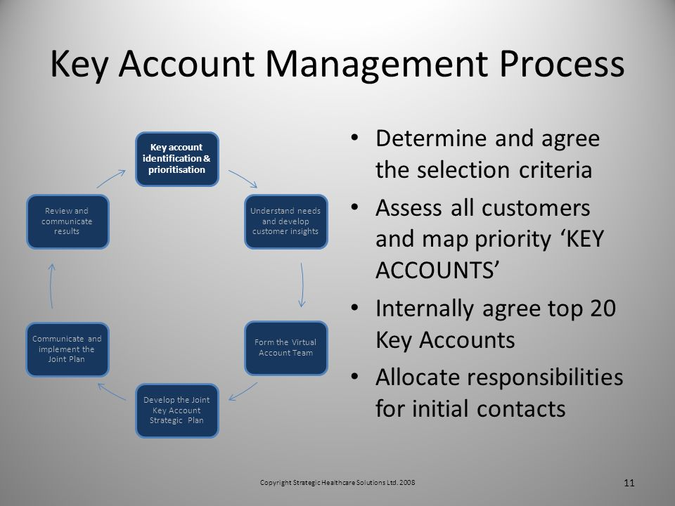 Key Account Management Process Determine and agree the selection criteria Assess all customers and map priority KEY ACCOUNTS Internally agree top 20 Key Accounts Allocate responsibilities for initial contacts Key account identification & prioritisation Understand needs and develop customer insights Form the Virtual Account Team Develop the Joint Key Account Strategic Plan Communicate and implement the Joint Plan Review and communicate results 11 Copyright Strategic Healthcare Solutions Ltd.
