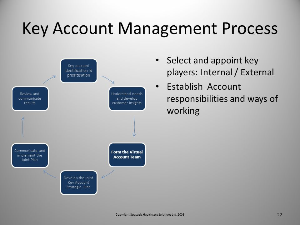 Key Account Management Process Select and appoint key players: Internal / External Establish Account responsibilities and ways of working Key account identification & prioritisation Understand needs and develop customer insights Form the Virtual Account Team Develop the Joint Key Account Strategic Plan Communicate and implement the Joint Plan Review and communicate results 22 Copyright Strategic Healthcare Solutions Ltd.