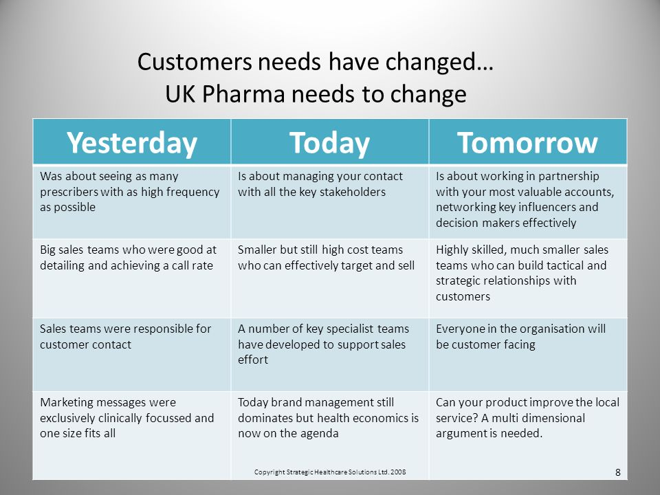 Customers needs have changed… UK Pharma needs to change YesterdayTodayTomorrow Was about seeing as many prescribers with as high frequency as possible Is about managing your contact with all the key stakeholders Is about working in partnership with your most valuable accounts, networking key influencers and decision makers effectively Big sales teams who were good at detailing and achieving a call rate Smaller but still high cost teams who can effectively target and sell Highly skilled, much smaller sales teams who can build tactical and strategic relationships with customers Sales teams were responsible for customer contact A number of key specialist teams have developed to support sales effort Everyone in the organisation will be customer facing Marketing messages were exclusively clinically focussed and one size fits all Today brand management still dominates but health economics is now on the agenda Can your product improve the local service.