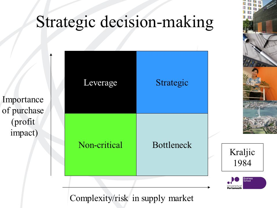 Strategic decision-making Leverage Bottleneck Strategic Non-critical Kraljic 1984 Importance of purchase (profit impact) Complexity/risk in supply market
