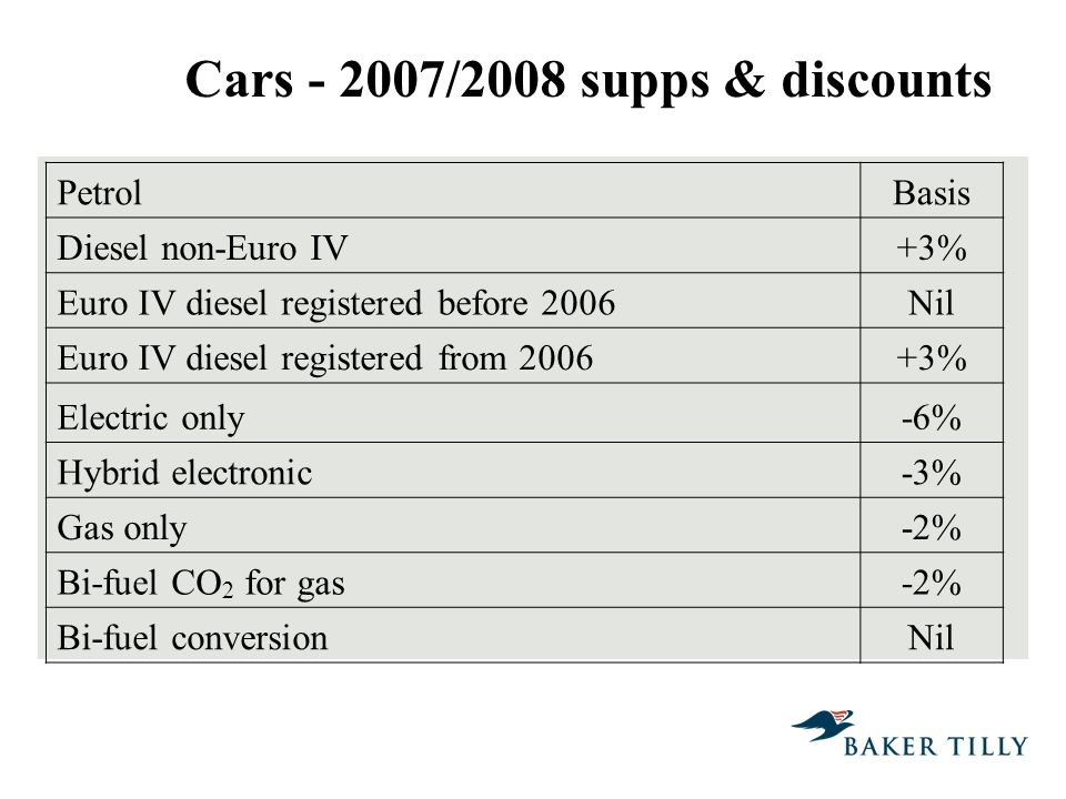 Cars - 2007/2008 supps & discounts PetrolBasis Diesel non-Euro IV+3% Euro IV diesel registered before 2006Nil Euro IV diesel registered from 2006+3% Electric only-6% Hybrid electronic-3% Gas only-2% Bi-fuel CO 2 for gas-2% Bi-fuel conversionNil