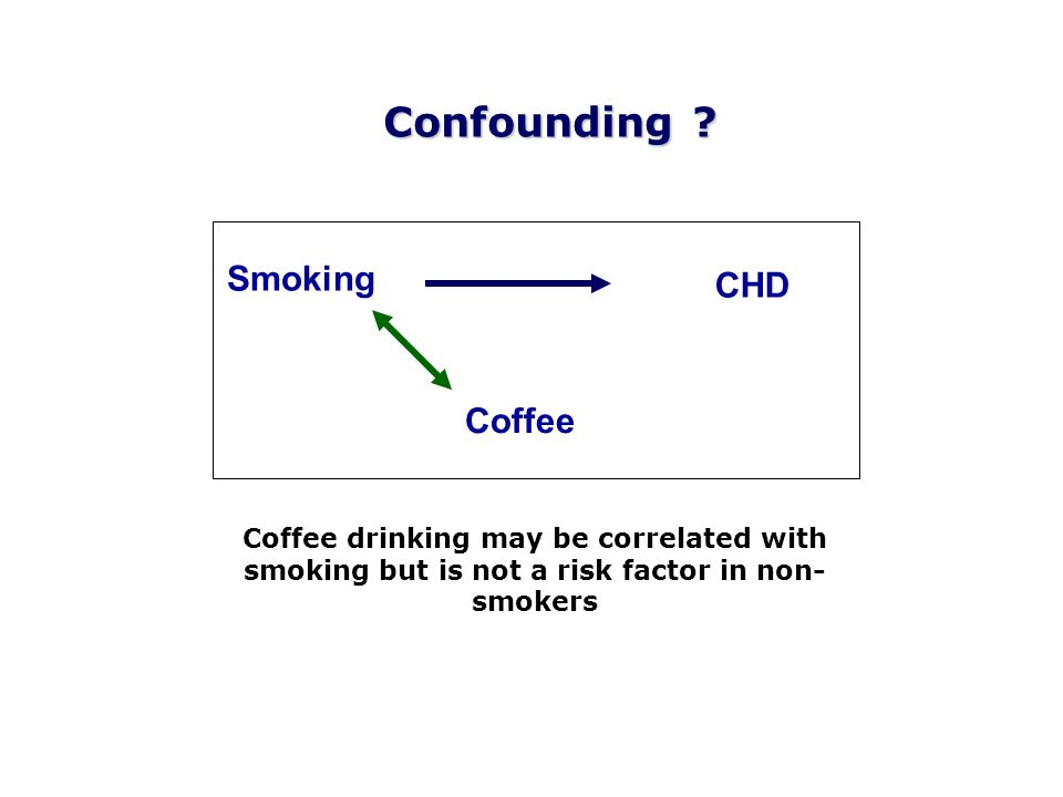 Coffee CHD Smoking Confounding ? Coffee drinking may be correlated with smoking but is not a risk factor in non- smokers