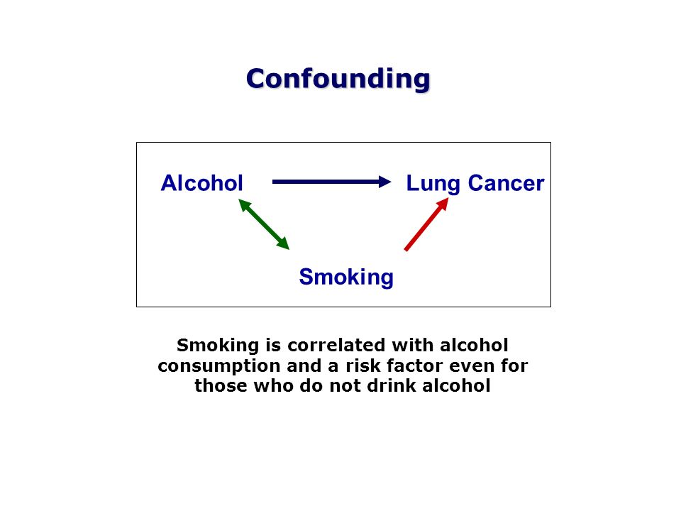 AlcoholLung Cancer Smoking Confounding Smoking is correlated with alcohol consumption and a risk factor even for those who do not drink alcohol