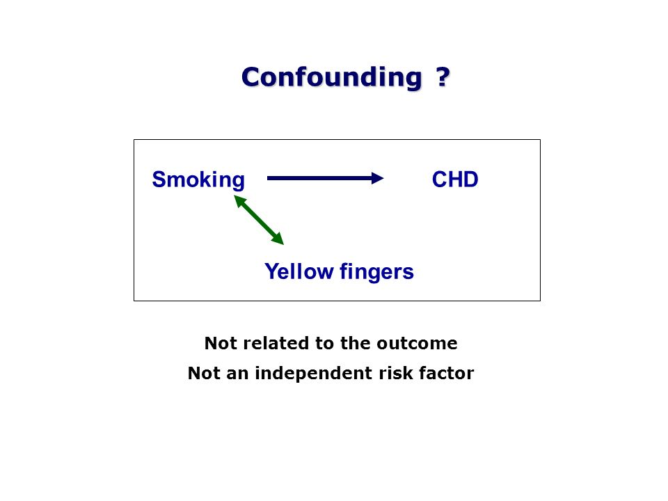 SmokingCHD Yellow fingers Not related to the outcome Not an independent risk factor Confounding ?