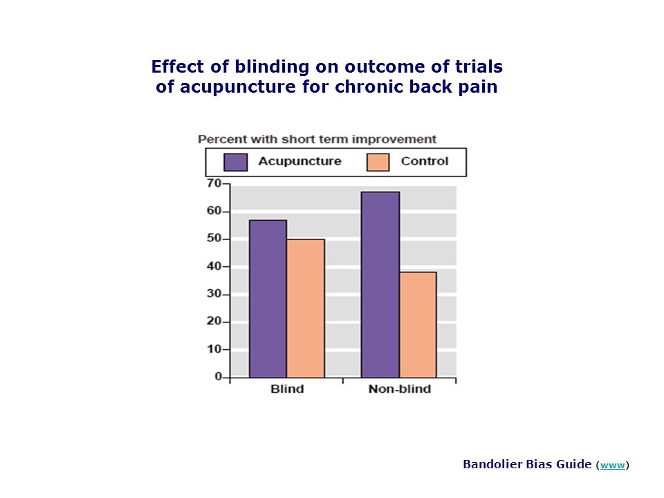Effect of blinding on outcome of trials of acupuncture for chronic back pain Bandolier Bias Guide (www)www