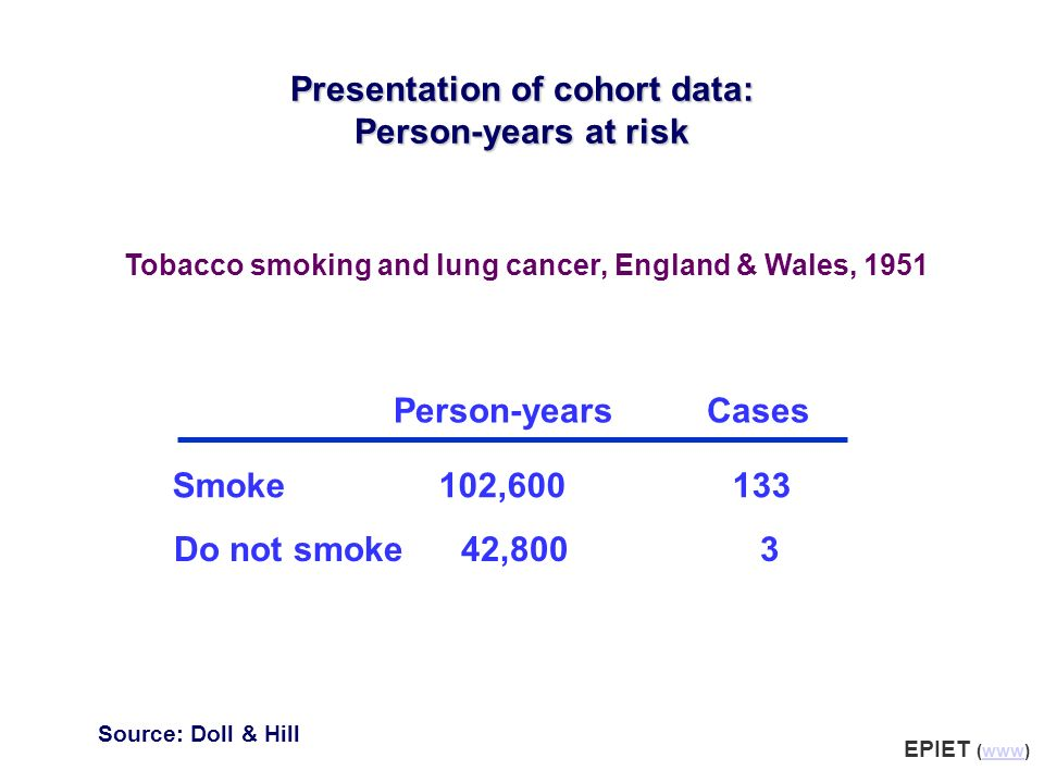 Person-yearsCases Smoke 102,600 133 Do not smoke 42,800 3 Presentation of cohort data: Person-years at risk Tobacco smoking and lung cancer, England &