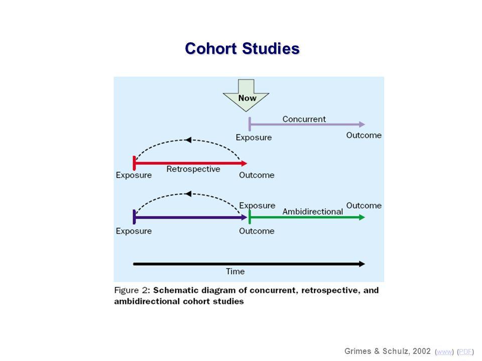 Cohort Studies Grimes & Schulz, 2002 (www) (PDF)wwwPDF