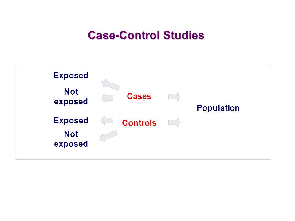 Population Cases Controls Exposed Case-Control Studies Not exposed Exposed Not exposed