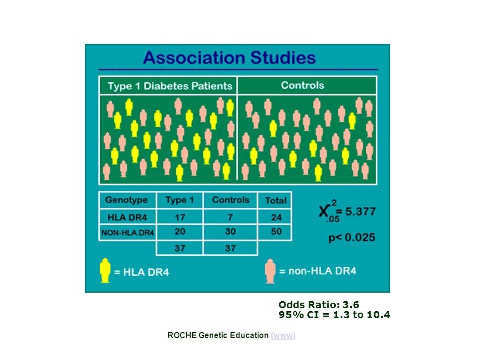 ROCHE Genetic Education (www)(www) Odds Ratio: 3.6 95% CI = 1.3 to 10.4