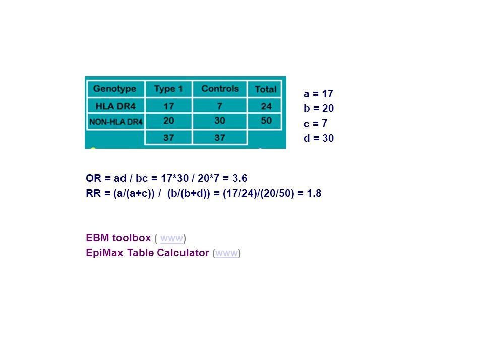 OR = ad / bc = 17*30 / 20*7 = 3.6 RR = (a/(a+c)) / (b/(b+d)) = (17/24)/(20/50) = 1.8 EBM toolbox ( www)www EpiMax Table Calculator (www)www a = 17 b =
