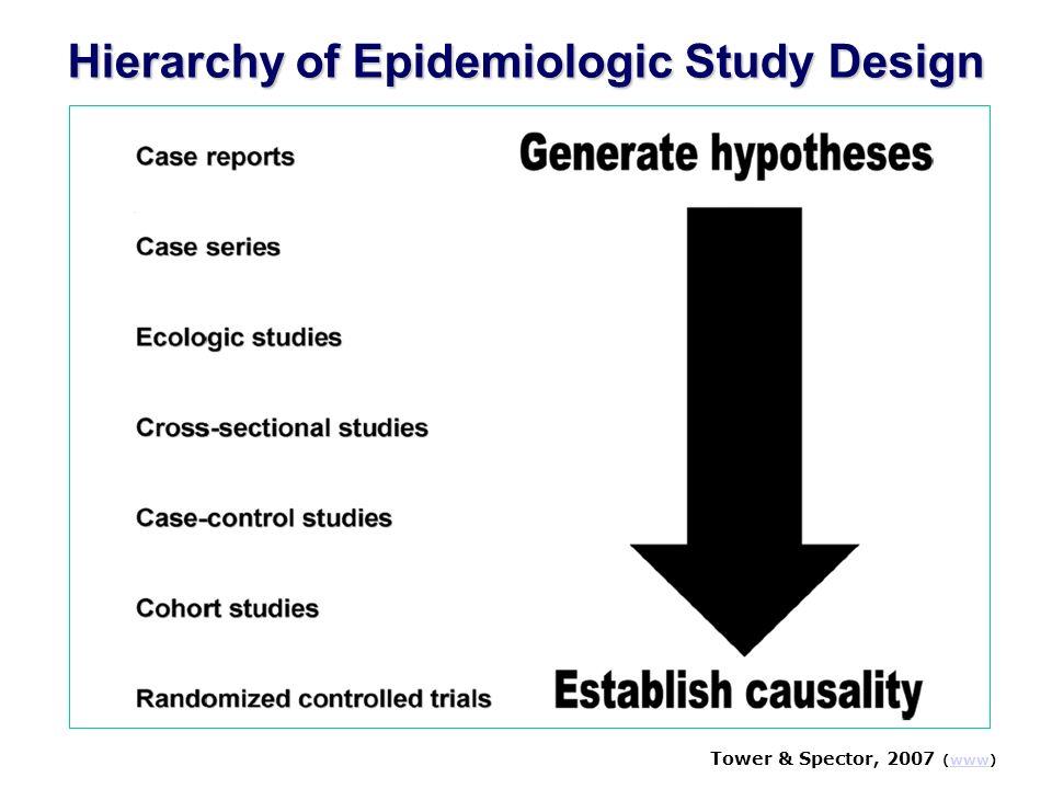 Presentation of data: Various exposure levels EPIET (www)www