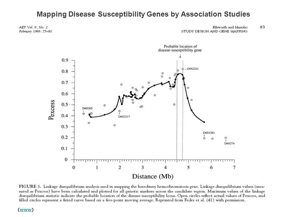 (www)www Mapping Disease Susceptibility Genes by Association Studies