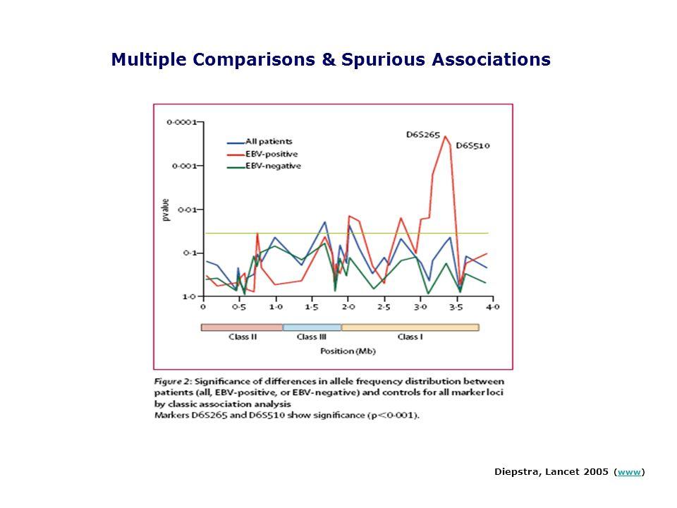 Diepstra, Lancet 2005 (www)www Multiple Comparisons & Spurious Associations