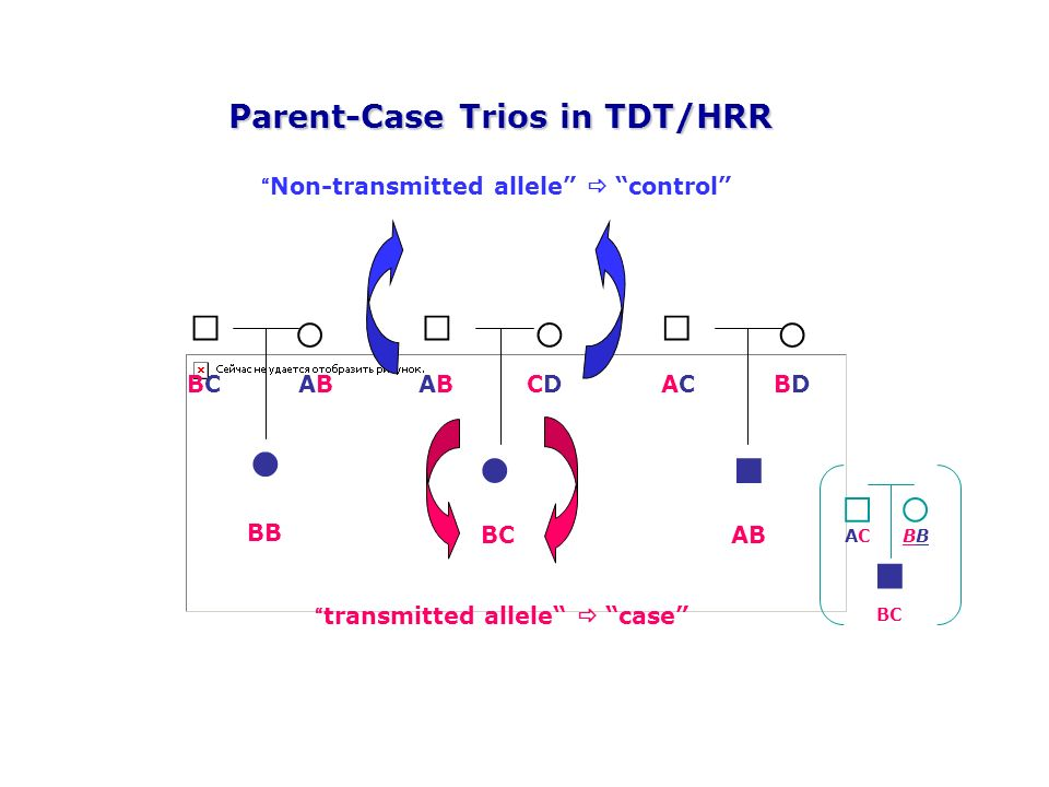 BC ACACB BB BCBCABAB BCAB ABABCDCDACACBDBD transmitted allele case Non-transmitted allele control Parent-Case Trios in TDT/HRR