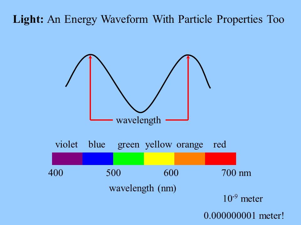 Light: An Energy Waveform With Particle Properties Too wavelength (nm) 10 -9 meter 0.000000001 meter! 400 500 600 700 nm wavelength violetbluegreenyel