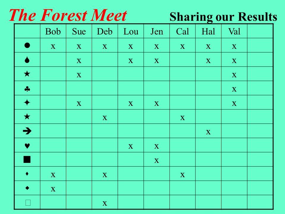 BobSueDebLouJenCalHalValTotal xxxxxxxx8 xxxxx5 xx2 x1 xxxx4 xx2 x1 xx2 x1 xxx3 x1 x1 The Forest Meet Sharing our Results
