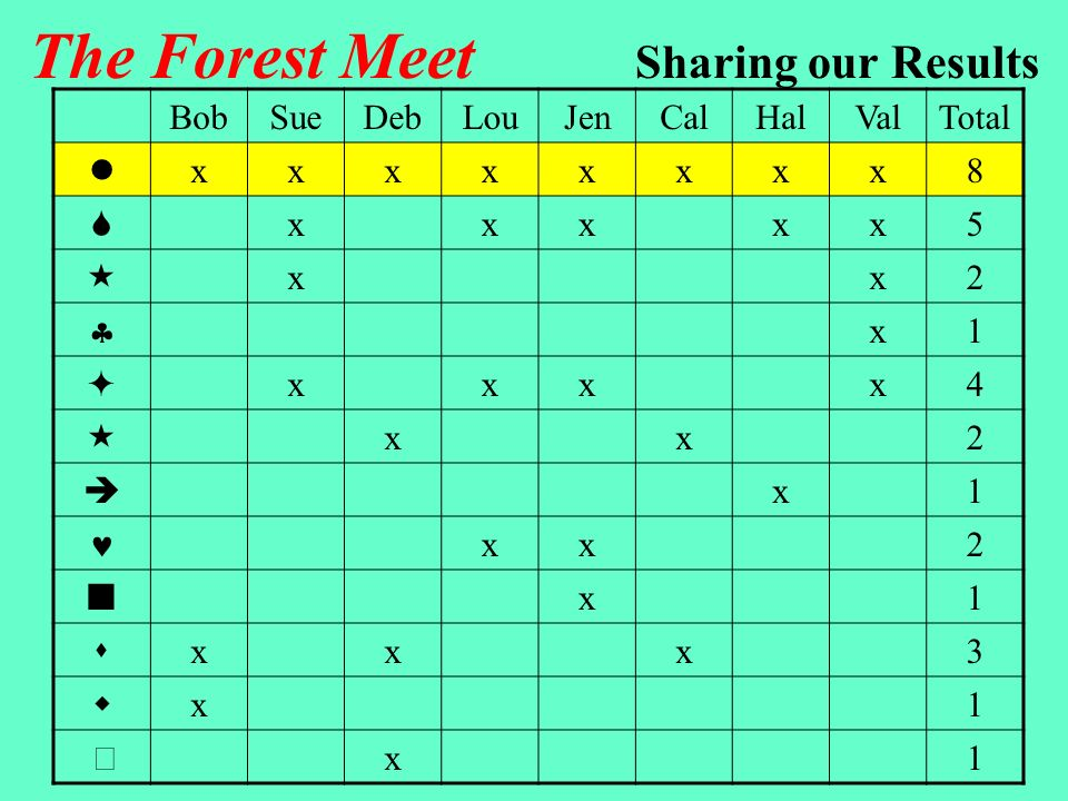The Forest Meet Sharing our Results Runners can finish anywhere along this northern edge Start All of the runners passed the circle station, so this station must be near the start