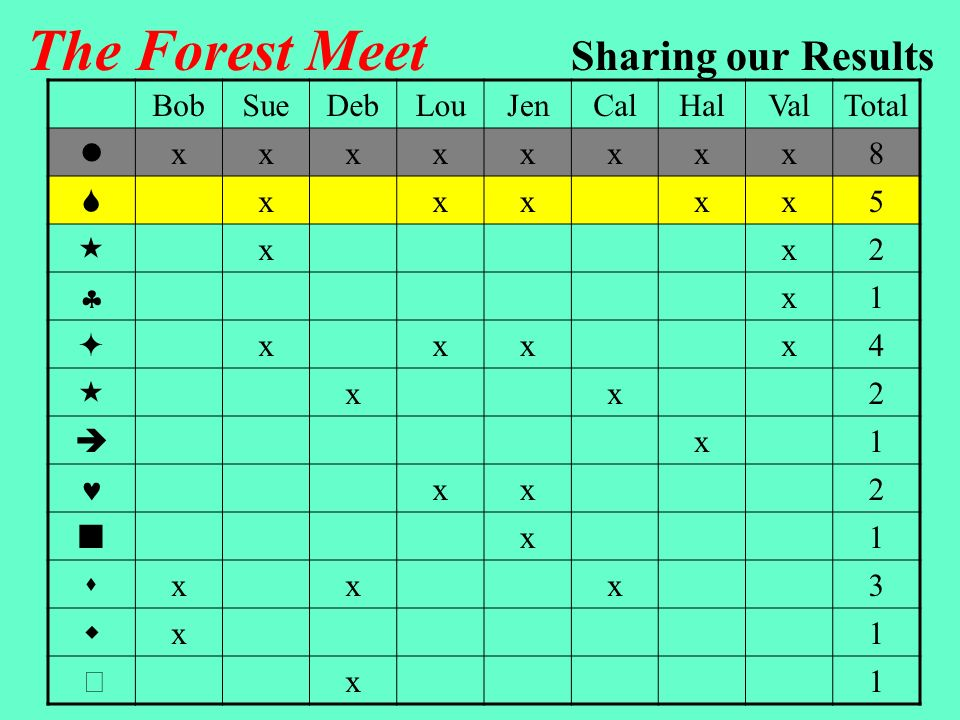The Forest Meet Sharing our Results Runners can finish anywhere along this northern edge Start Five of the runners passed the teardrop station, but three did not, so our 8 runners must have divided into two groups Sue, Lou, Jen, Hal, ValBob, Deb, Cal