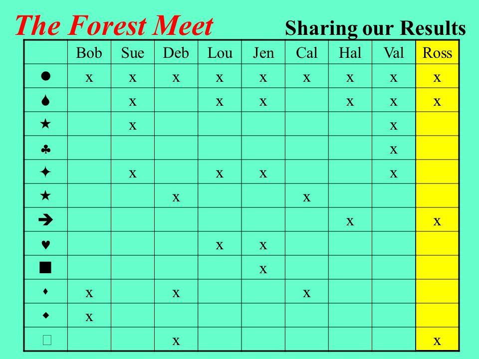The Forest Meet Start Hal Bob CalDebJenLouSueVal What did Ross do.