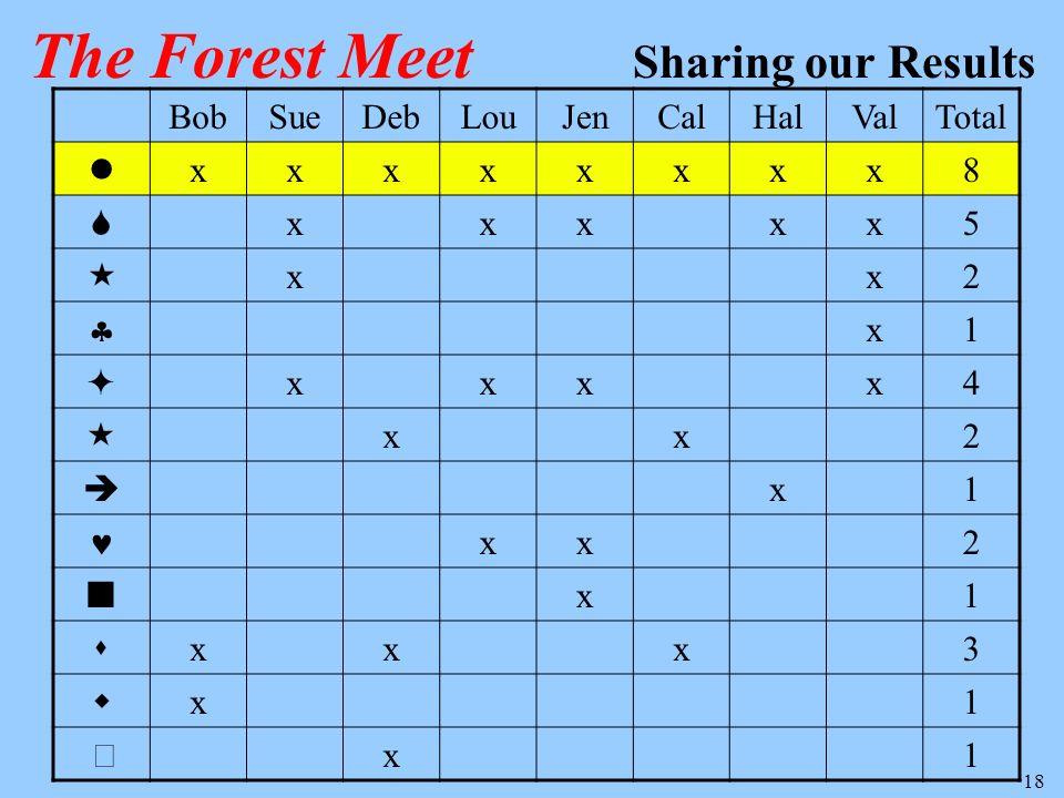 18 BobSueDebLouJenCalHalValTotal xxxxxxxx8 xxxxx5 xx2 x1 xxxx4 xx2 x1 xx2 x1 xxx3 x1 x1 The Forest Meet Sharing our Results