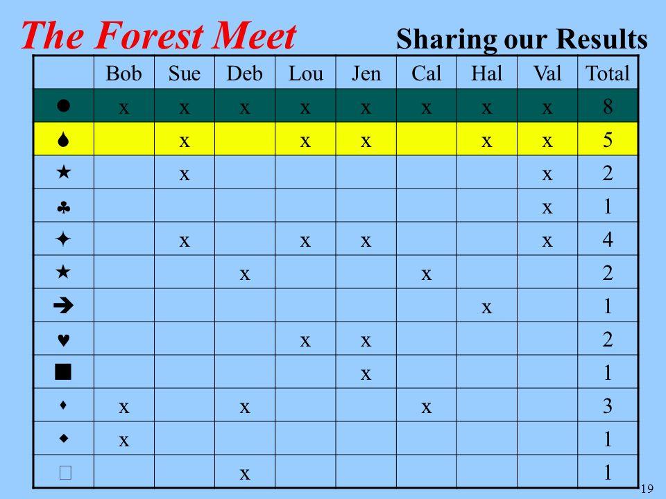 19 BobSueDebLouJenCalHalValTotal xxxxxxxx8 xxxxx5 xx2 x1 xxxx4 xx2 x1 xx2 x1 xxx3 x1 x1 The Forest Meet Sharing our Results