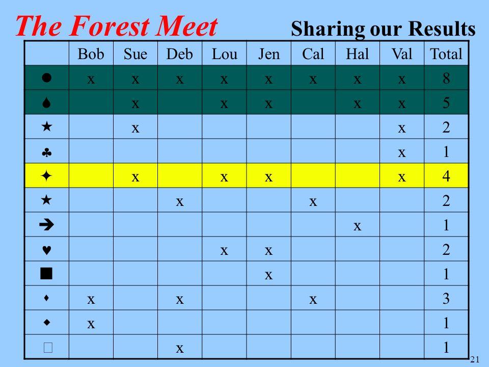 21 BobSueDebLouJenCalHalValTotal xxxxxxxx8 xxxxx5 xx2 x1 xxxx4 xx2 x1 xx2 x1 xxx3 x1 x1 The Forest Meet Sharing our Results