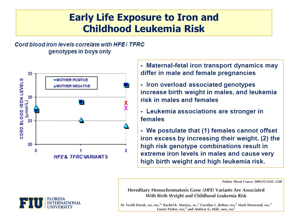 Early Life Exposure to Iron and Childhood Leukemia Risk Cord blood iron levels correlate with HFE / TFRC genotypes in boys only X X - Maternal-fetal i
