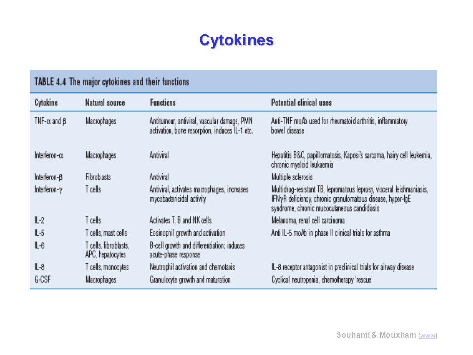 Souhami & Mouxham (www)www Cytokines