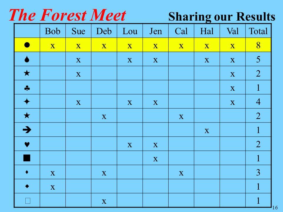 16 BobSueDebLouJenCalHalValTotal xxxxxxxx8 xxxxx5 xx2 x1 xxxx4 xx2 x1 xx2 x1 xxx3 x1 x1 The Forest Meet Sharing our Results