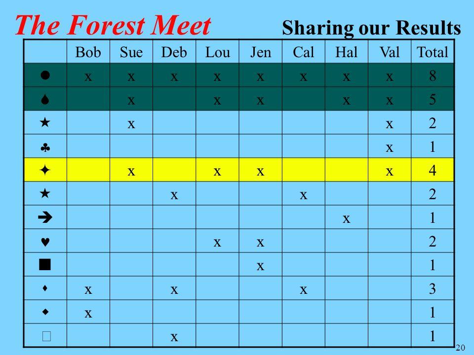 20 BobSueDebLouJenCalHalValTotal xxxxxxxx8 xxxxx5 xx2 x1 xxxx4 xx2 x1 xx2 x1 xxx3 x1 x1 The Forest Meet Sharing our Results