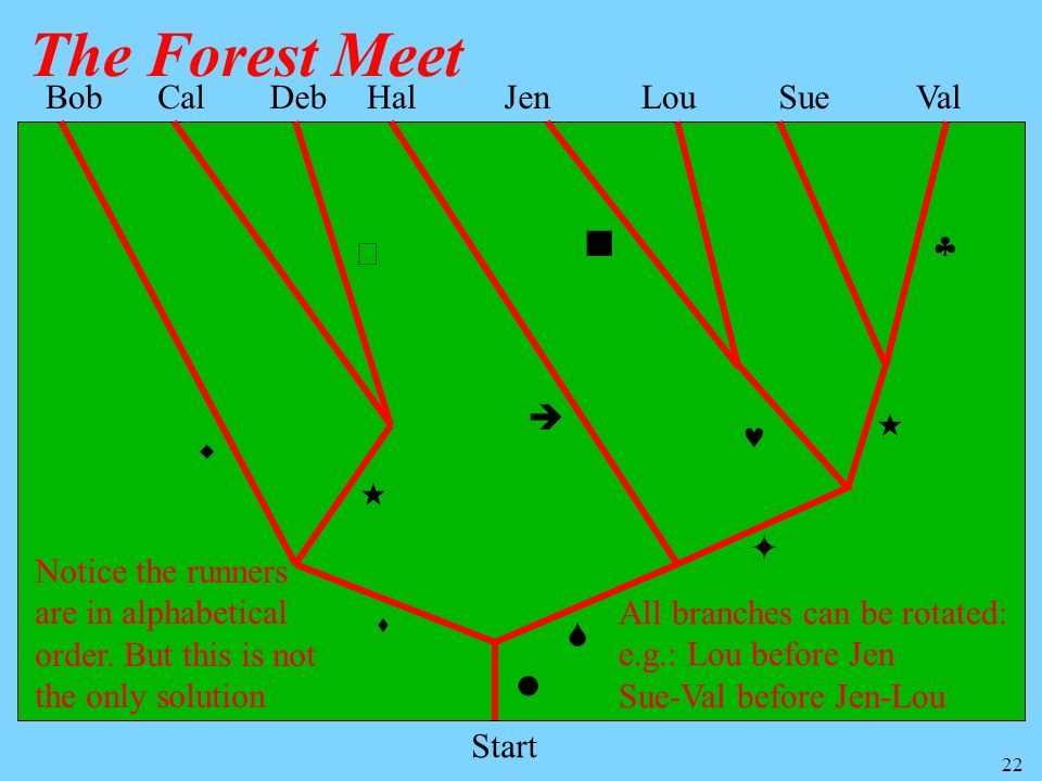 22 The Forest Meet Start Hal Bob CalDebJenLouSueVal Notice the runners are in alphabetical order. But this is not the only solution All branches can b